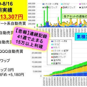 【悲報】連続記録41週で止まる:2億り夫婦の週間投資成績