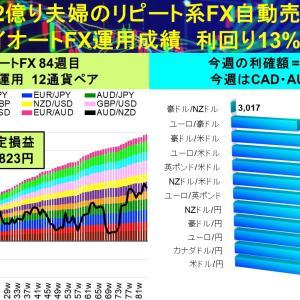 タイアップキャンペーン開始‼︎:2億り夫婦のトライオートFX自動売買