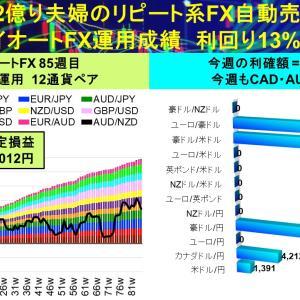 トップビルダー3回目‼:2億り夫婦のトライオートFX自動売買