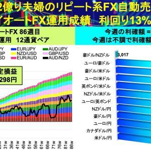 トップビルダー4回目‼:2億り夫婦のトライオートFX自動売買