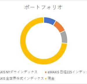 2021年2月・300万円インデックス定期購入