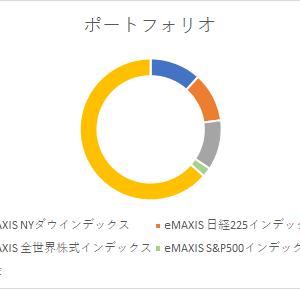 2021年3月・400万円インデックス定期購入