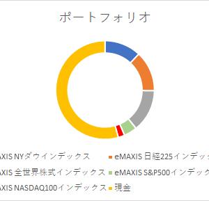 2021年4月運用状況 ~前月比 +34万円~