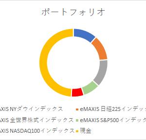 2021年5月・400万円インデックス定期購入
