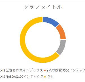 2021年7月・1270万円分売却し、200万円インデックス定期購入