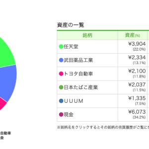 日本株 トヨタ自動車 任天堂 武田薬品工業 日本たばこ産業 UUUM