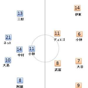 第3節 柏 vs 川崎のプレビュー -スタメン予測と希望-