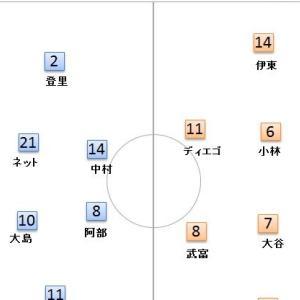 第3節 川崎 VS 柏  -著しく向上したSHの守備の強度-