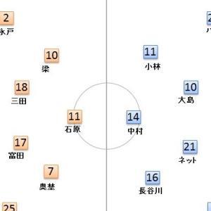 第5節 川崎フロンターレ VS ベガルタ仙台 成功したサイドの崩し