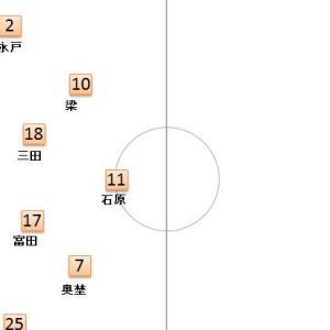 第5節 川崎フロンターレ VS ベガルタ仙台 プレビュー