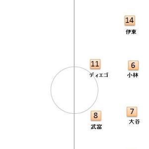J1リーグ 第3節 柏 vs 川崎のプレビュー