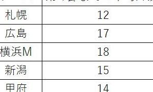 第4節 FC東京 vs 川崎フロンターレ ーやはり多いフリーキックの数ー