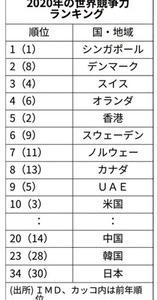 日本の競争力34位、過去最低に 各国は躍進