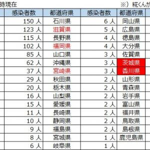 【最新情報:3月17日23時現在】新型コロナウイルス感染・死亡・退院者・PCR検査者数の状況と他国比較