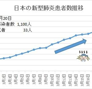 【最新:新型コロナウイルス感染状況】やばい、日本は感染危険地域と世界から評価!!