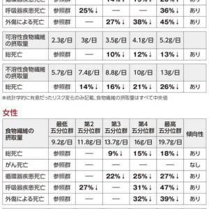 【やったー】食物繊維で日本人の死亡リスクが減ることが実証されたよ&今日の占い