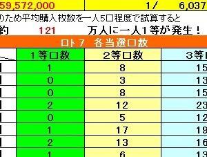 ロト7予想 357回(2/28)