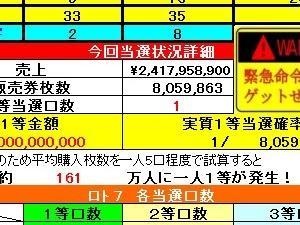 ロト7予想 362回データー(4/3)