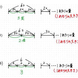 【新4年生算数】 わり算の超・超基本 ~1の正体~