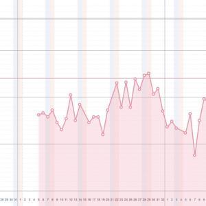 妊娠直前の基礎体温のグラフ、ガタガタでも妊娠 ~妊活レポ~