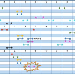 やはり討伐録でしたね(^^)/…そして今後のスケジュールは。