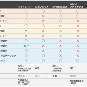 投資ポートフォリオ管理アプリ5つを機能別に徹底比較【マイトレードの代わりは?】
