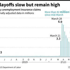 アメリカ 4,200万人が失業