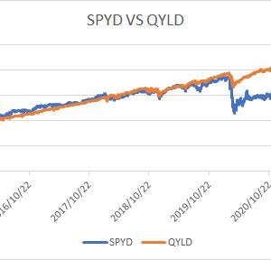 【QYLD】NASDAQ100・カバード・コールETF VS 【SPYD】 SPDR®ポートフォリオS&P500®高配当株式ETF