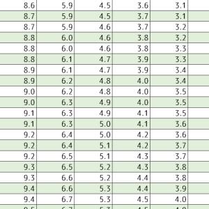 コラム:不動産投資ローン早見表(1)金利と返済年数