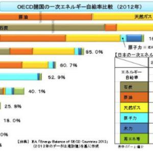 太陽光発電(+蓄電池)⑧ 〜支配からの卒業〜