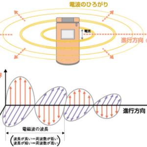 自宅に潜む有害な電磁波(理論編:その①) 〜電磁波とは何か??〜