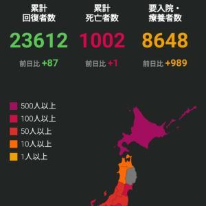 コロナ日本新記録。