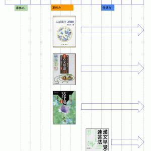【現役合格京大生】の超リアルな【国語の勉強計画】を公開します。