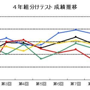 【四谷大塚】4年 組分けテスト 成績推移(2014年娘っ子版)