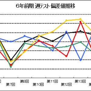 【四谷大塚】6年「週テスト」、「組分けテスト」、「女子学院学校別週テスト」結果 偏差値推移グラフ(2016年娘っ子版)