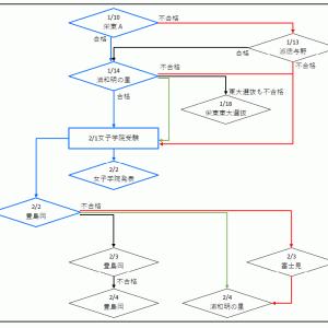 【中学受験】<女子学院>併願校シミュレーション