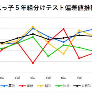 【四谷大塚】<麻布>5年 「組分けテスト」結果 偏差値推移グラフ(2018年息っ子版)