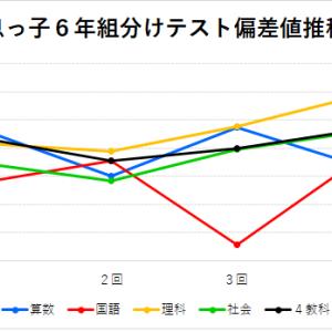 【四谷大塚】<麻布>6年 「組分けテスト」結果 偏差値推移グラフ(2019年息っ子版)