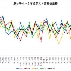 【四谷大塚】<麻布>4年~5年 「週テスト」結果 偏差値推移グラフ(2018年息っ子版)