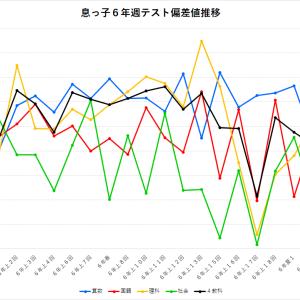 【四谷大塚】<麻布>6年 「週テスト」結果 偏差値推移グラフ(2019年息っ子版)