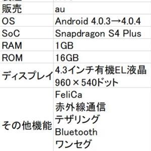 【ジャンク】メルカリでジャンクスマホを買ってみた!「au HTC J ISW13HT」~ICSってまだ使えんの?~