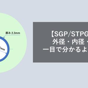 【SGP/STPG鋼管】外径・内径・厚みの規格を一目で分かるように図示