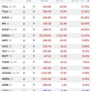 どの株をいつまで保有するか(3月25日水曜)