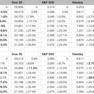 年初から12.3%減少まで戻し、損失は許容範囲