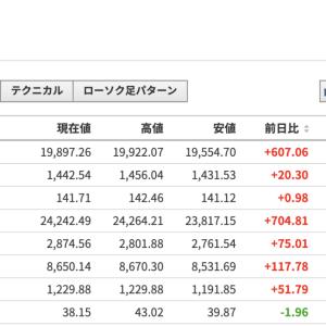 4月20日月曜の予想:市場は下げて始まり2%下げて1%まで戻す?