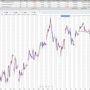 石油株:直近の高値まで4%前後上げたら手放そう