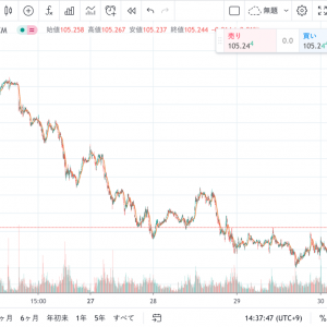円高のうちに投資資金をドル転しておく