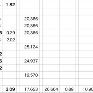 自分△3.09% > QQQ△1.34%