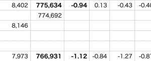 自分▼1.12% > VOO▼1.27% > QQQ▼1.56%