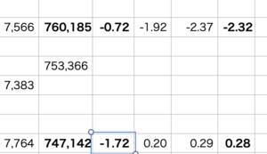 QQQ△0.47% > VOO△0.28% > 自分▼1.72%